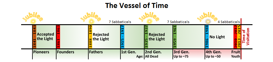 The Vessel of Time